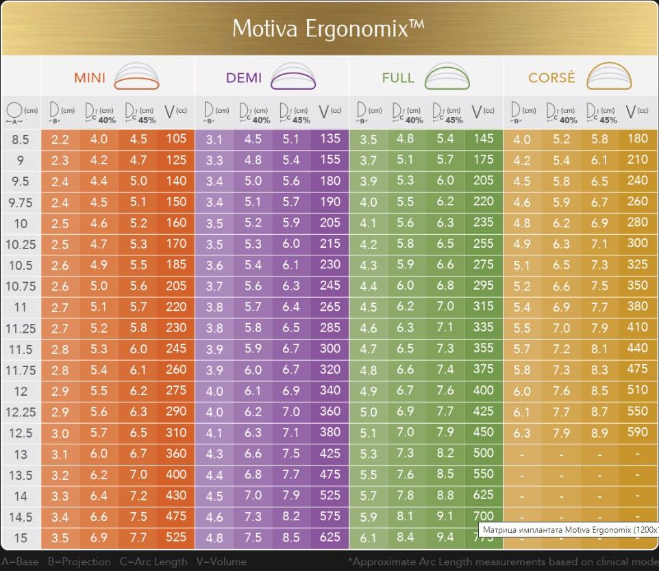 Размерная таблица эргономических имплантатов
